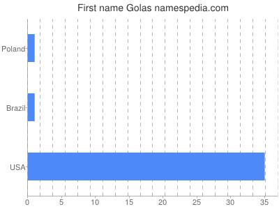 Given name Golas