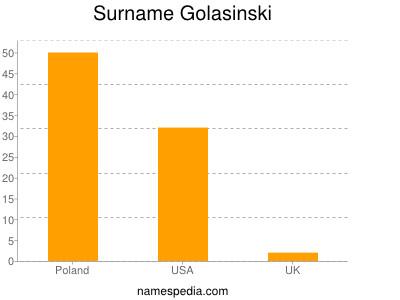 Surname Golasinski