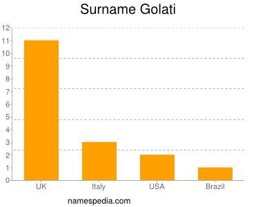 Surname Golati