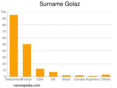 Surname Golaz