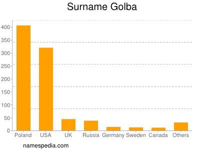 Surname Golba