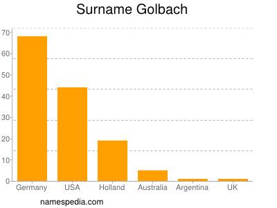 Surname Golbach