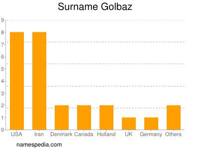 Surname Golbaz
