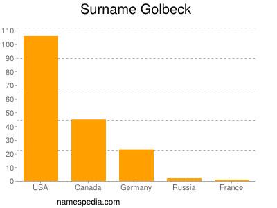 Surname Golbeck