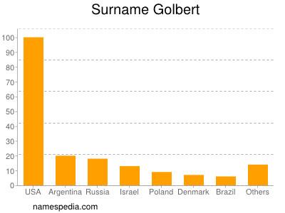 Surname Golbert