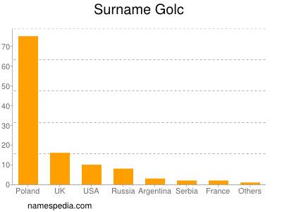 Surname Golc