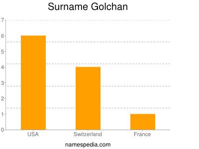 Surname Golchan