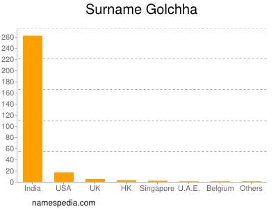 Surname Golchha