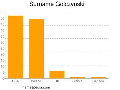Surname Golczynski