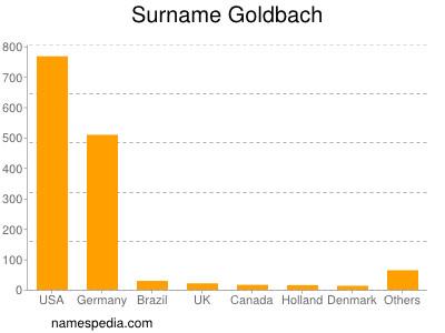 Surname Goldbach