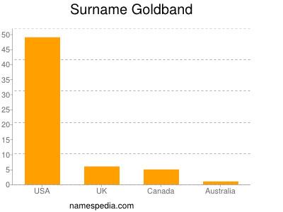 Surname Goldband
