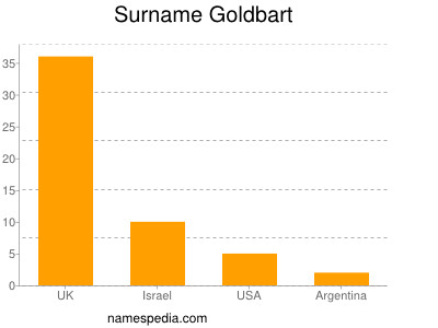 Surname Goldbart