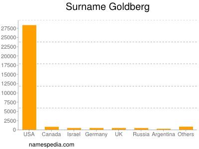 Surname Goldberg