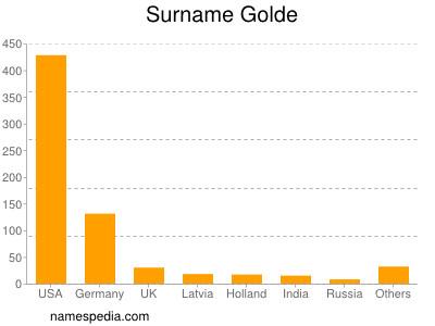 Surname Golde
