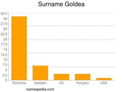 Surname Goldea