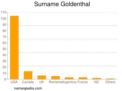 Surname Goldenthal