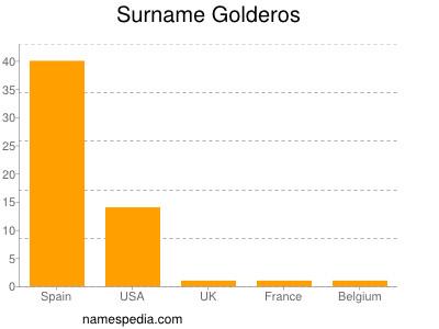 Surname Golderos
