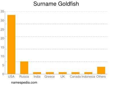 Surname Goldfish