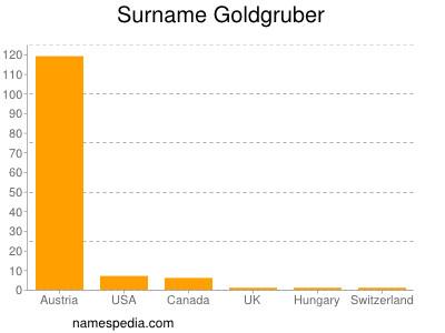 Surname Goldgruber