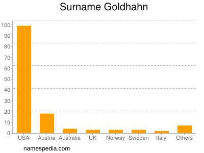 Surname Goldhahn