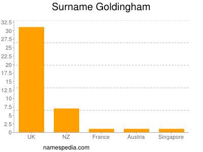 Surname Goldingham