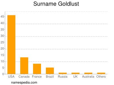 Surname Goldlust