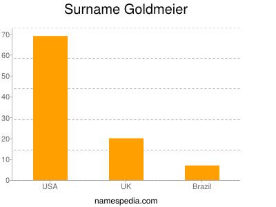 Surname Goldmeier