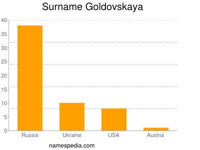 Surname Goldovskaya