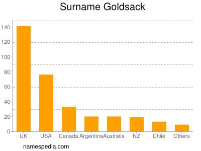 Surname Goldsack