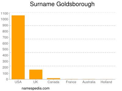 Surname Goldsborough