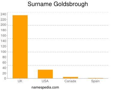 Surname Goldsbrough