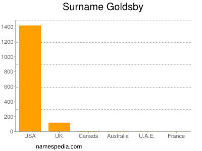 Surname Goldsby