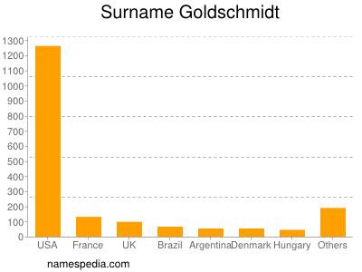 Surname Goldschmidt