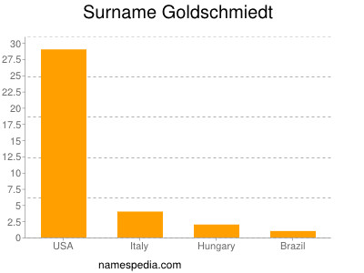 Surname Goldschmiedt