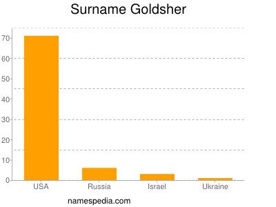 Surname Goldsher