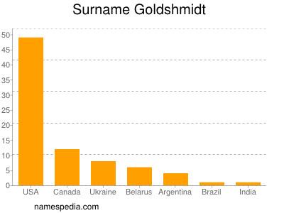 Surname Goldshmidt