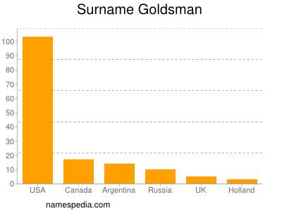 Surname Goldsman