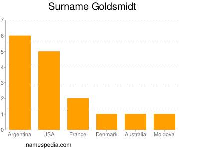 Surname Goldsmidt