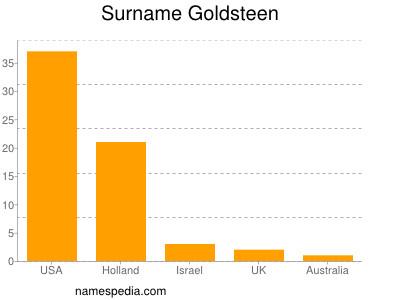 Surname Goldsteen