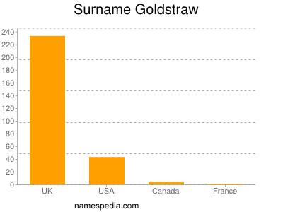 Surname Goldstraw