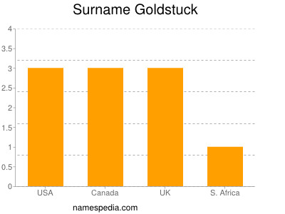 Surname Goldstuck
