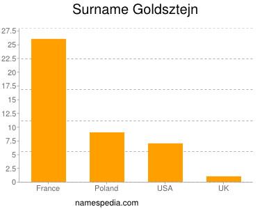 Surname Goldsztejn