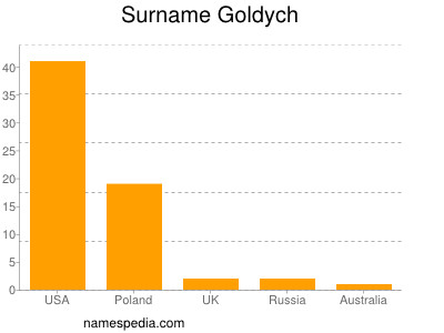 Surname Goldych