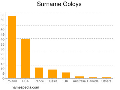 Surname Goldys