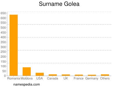 Surname Golea