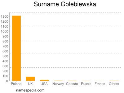 Surname Golebiewska