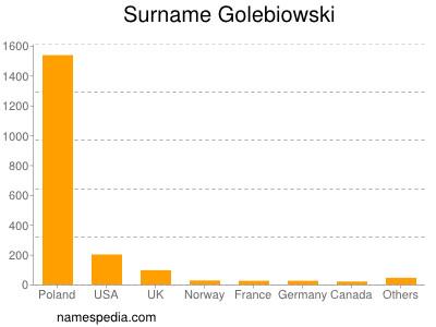 Surname Golebiowski