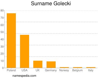 Surname Golecki