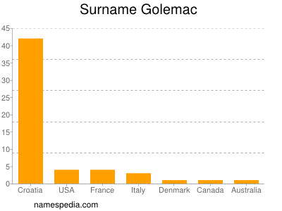 Surname Golemac