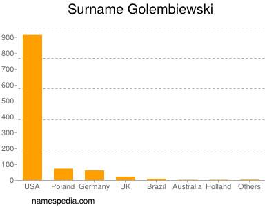 Surname Golembiewski